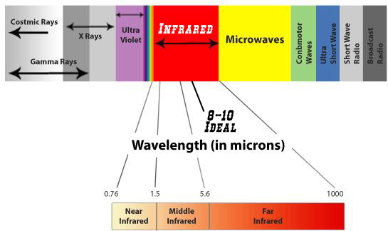 ideal wavelength infrared